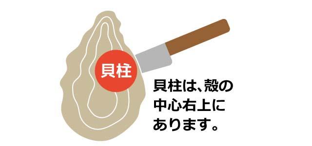 ⑤牡蠣の開け方